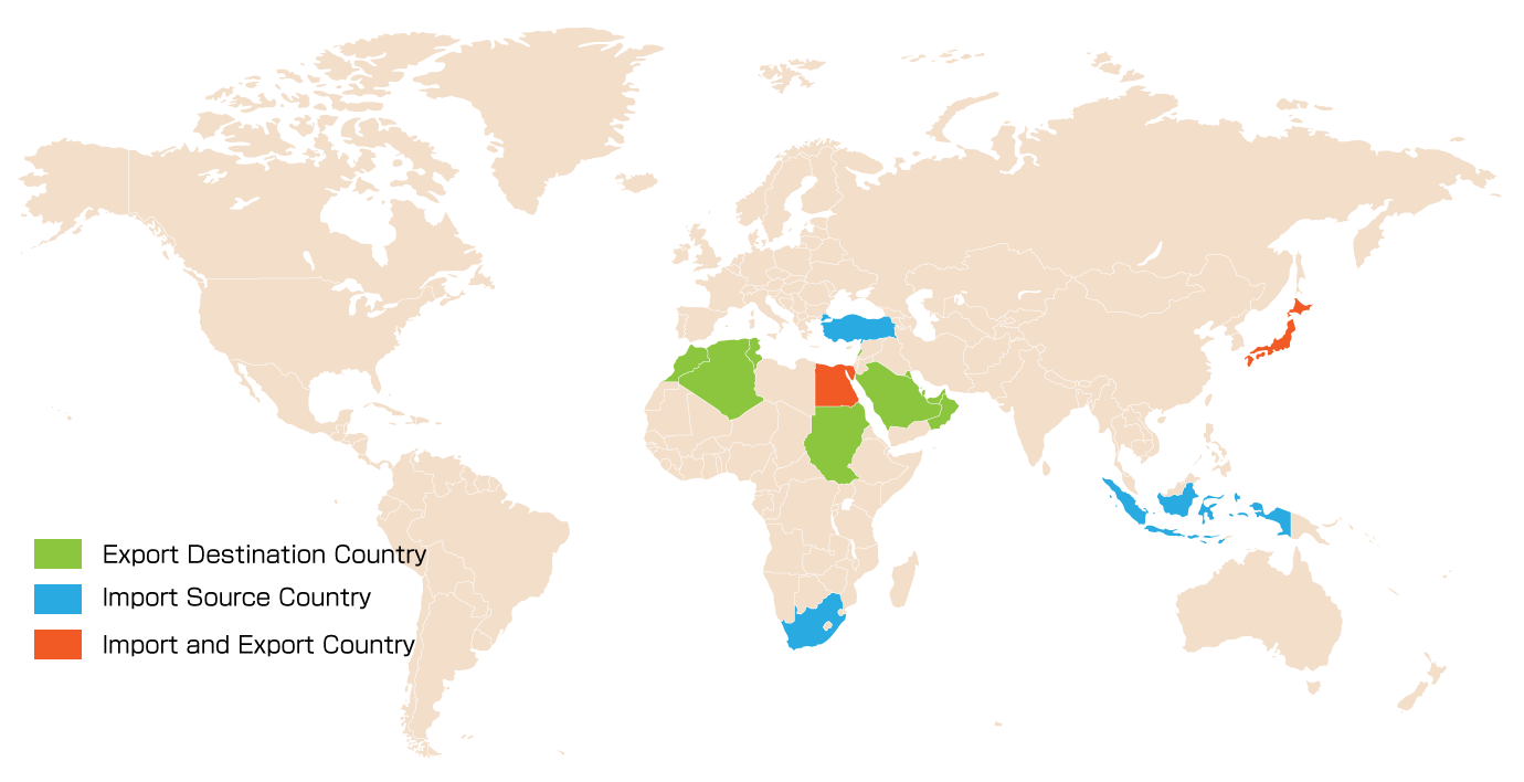 Import and Export Country